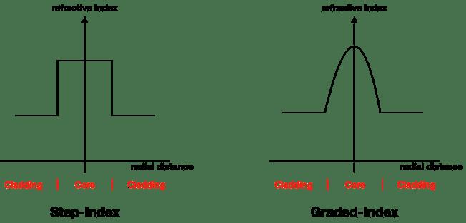 Graded-Index refraction Versus Step-Index Refraction