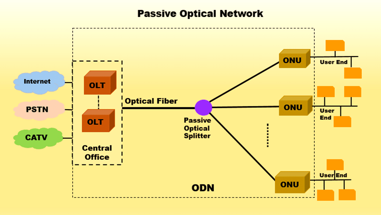 M2 Optics Passive-Optical-Network-Architecture
